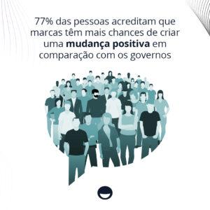 77% das pessoas acreditam que marcas têm mais chances de criar uma mudança positiva em comparação com os governos